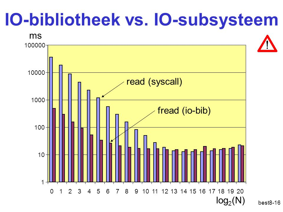 best8-16 IO-bibliotheek vs.