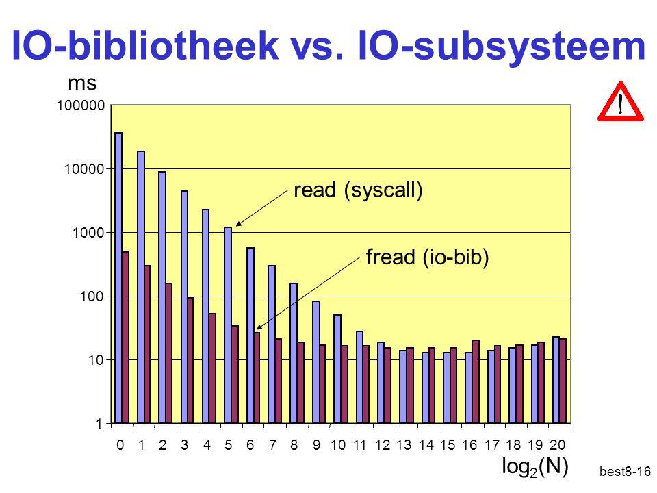 best8-16 IO-bibliotheek vs. IO-subsysteem 1 10 100 1000 10000 100000 12345678910111213141516171819200 read (syscall) fread (io-bib) ms log 2 (N)