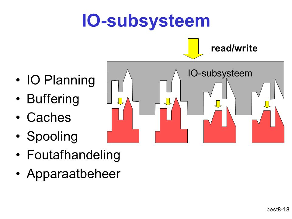 best8-18 IO-subsysteem IO Planning Buffering Caches Spooling Foutafhandeling Apparaatbeheer IO-subsysteem read/write