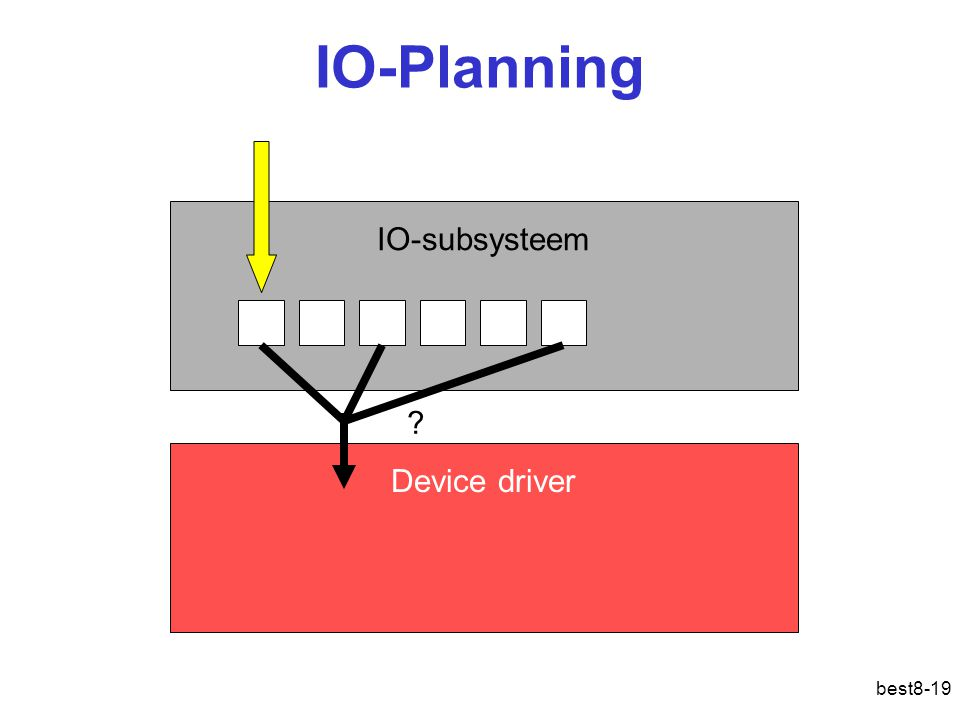 best8-19 IO-Planning IO-subsysteem Device driver