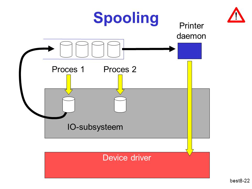 best8-22 Spooling Device driver IO-subsysteem Printer daemon Proces 1Proces 2
