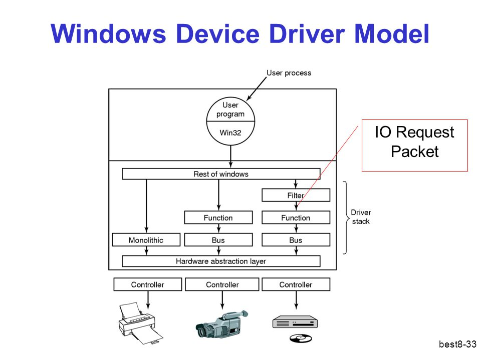 best8-33 Windows Device Driver Model IO Request Packet