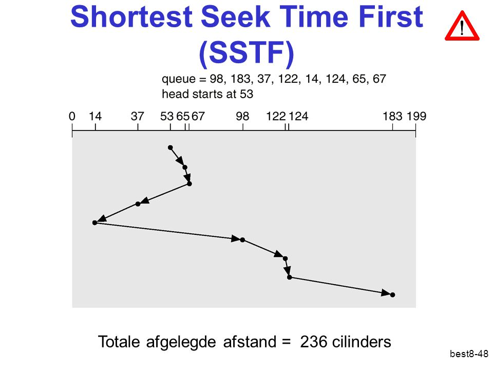best8-48 Shortest Seek Time First (SSTF) Totale afgelegde afstand = 236 cilinders