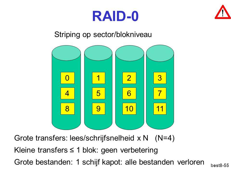 best8-55 RAID-0 Striping op sector/blokniveau 0123 4567 891011 Grote transfers: lees/schrijfsnelheid x N (N=4) Kleine transfers ≤ 1 blok: geen verbetering Grote bestanden: 1 schijf kapot: alle bestanden verloren