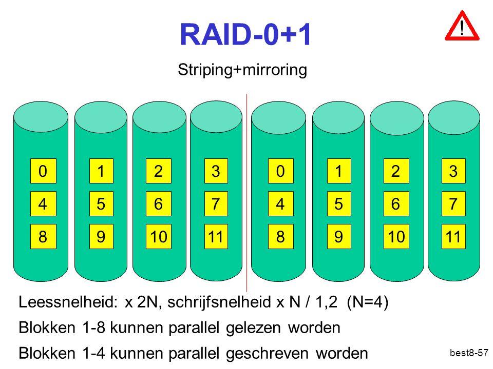 best8-57 RAID-0+1 Striping+mirroring 012 3 456 7 8910 11 012 3 456 7 8910 11 Leessnelheid: x 2N, schrijfsnelheid x N / 1,2 (N=4) Blokken 1-8 kunnen parallel gelezen worden Blokken 1-4 kunnen parallel geschreven worden