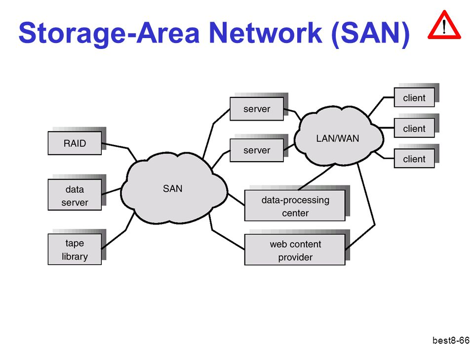 best8-66 Storage-Area Network (SAN)