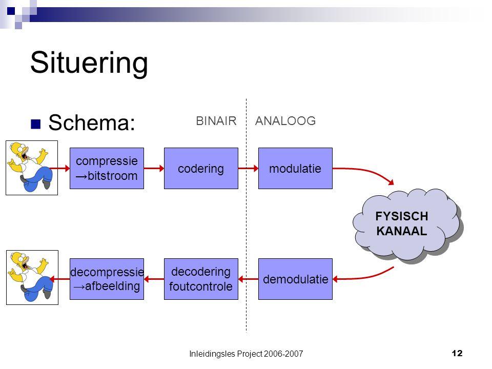 Inleidingsles Project 2006-200712 Situering Schema: compressie →bitstroom coderingmodulatie FYSISCH KANAAL FYSISCH KANAAL demodulatie decodering foutcontrole decompressie →afbeelding BINAIRANALOOG