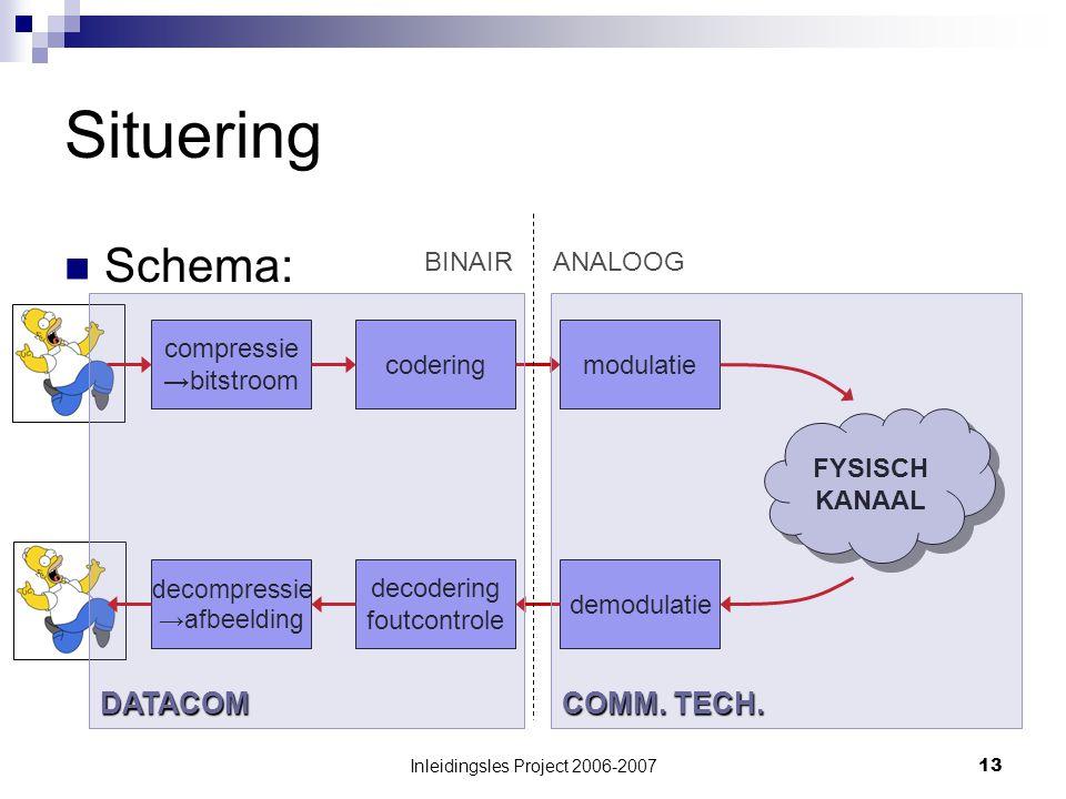 Inleidingsles Project 2006-200713 Situering Schema: compressie →bitstroom coderingmodulatie FYSISCH KANAAL FYSISCH KANAAL demodulatie decodering foutcontrole decompressie →afbeelding BINAIRANALOOG COMM.