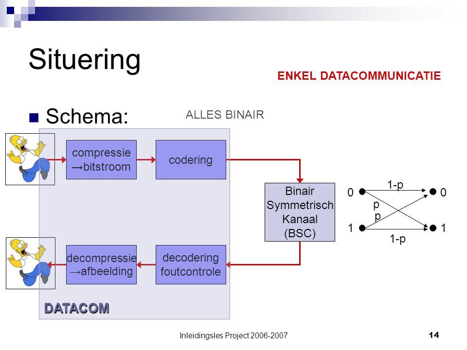 Inleidingsles Project 2006-200714 Situering Schema: compressie →bitstroom codering Binair Symmetrisch Kanaal (BSC) decodering foutcontrole decompressie →afbeelding ENKEL DATACOMMUNICATIE 0 11 0 1-p p p ALLES BINAIR DATACOM