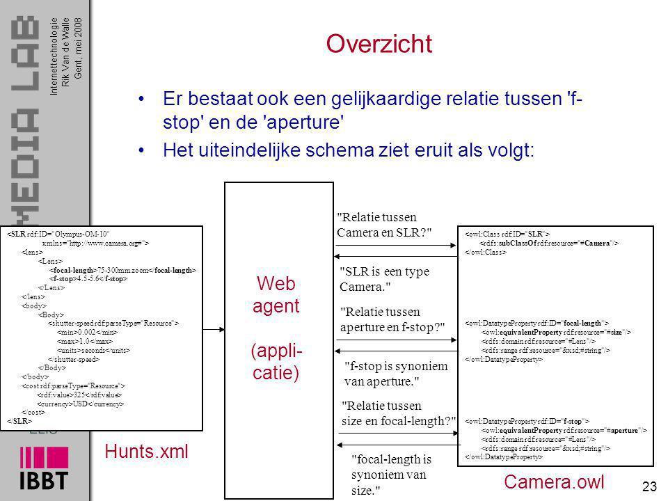 InternettechnologieRik Van de WalleGent, mei 2008 23 Overzicht Er bestaat ook een gelijkaardige relatie tussen 'f- stop' en de 'aperture' Het uiteinde