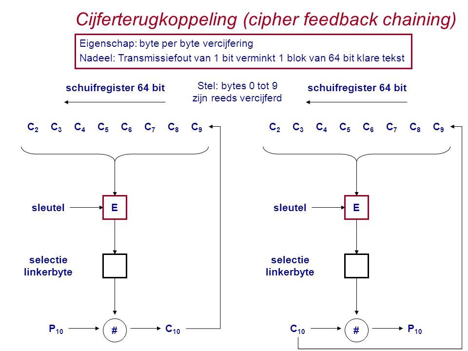 Cijferterugkoppeling (cipher feedback chaining) Eigenschap: byte per byte vercijfering Nadeel: Transmissiefout van 1 bit verminkt 1 blok van 64 bit klare tekst Stel: bytes 0 tot 9 zijn reeds vercijferd C3C3 C4C4 C5C5 C6C6 C7C7 C8C8 C9C9 C2C2 schuifregister 64 bit E P 10 C 10 sleutel selectie linkerbyte # C3C3 C4C4 C5C5 C6C6 C7C7 C8C8 C9C9 C2C2 schuifregister 64 bit E C 10 P 10 sleutel selectie linkerbyte #