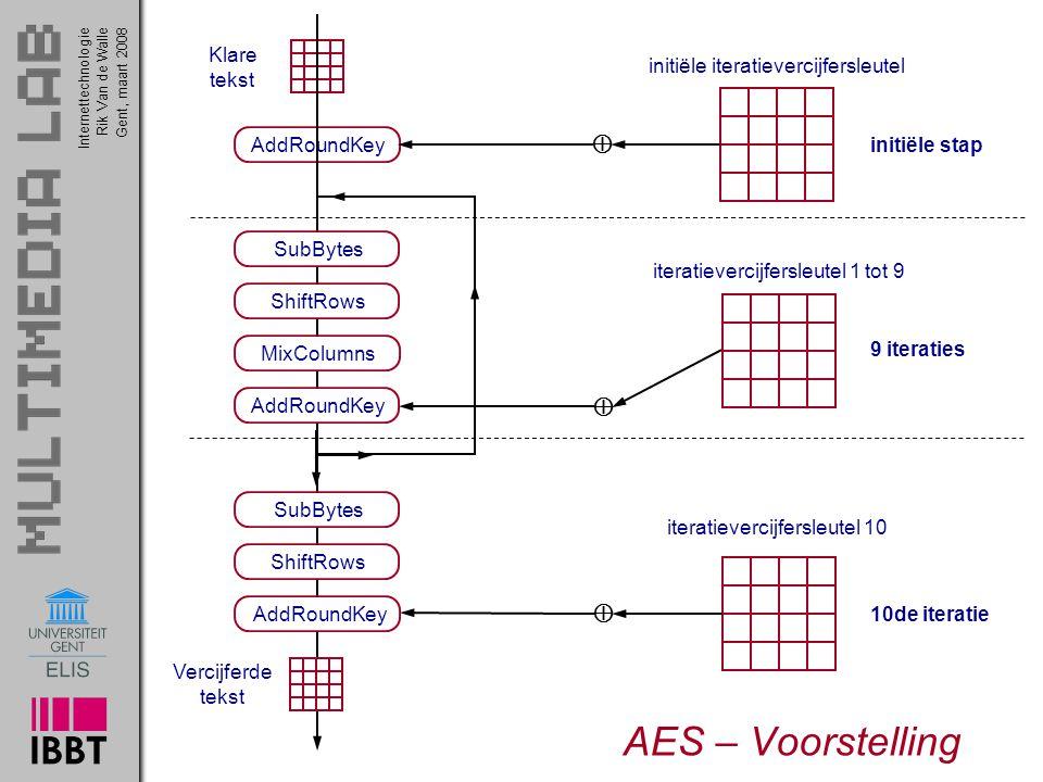 Internettechnologie 51 Rik Van de WalleGent, maart 2008 AES – Voorstelling AddRoundKey  initiële stap initiële iteratievercijfersleutel Klare tekst SubBytes ShiftRows MixColumns AddRoundKey  iteratievercijfersleutel 1 tot 9 9 iteraties SubBytes ShiftRows  AddRoundKey10de iteratie iteratievercijfersleutel 10 Vercijferde tekst