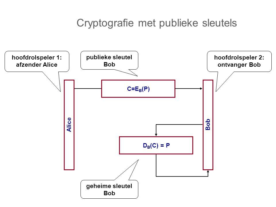C=E B (P) Alice Bob D B (C) = P hoofdrolspeler 1: afzender Alice hoofdrolspeler 2: ontvanger Bob publieke sleutel Bob geheime sleutel Bob Cryptografie met publieke sleutels