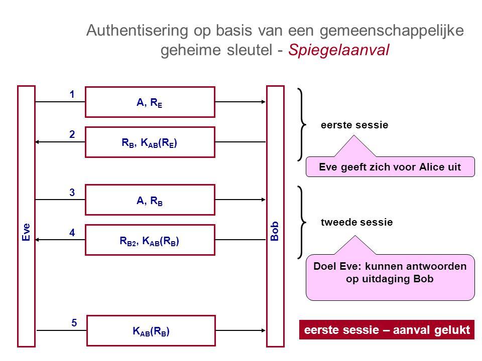 Authentisering op basis van een gemeenschappelijke geheime sleutel - Spiegelaanval Eve Bob A, R E 1 R B, K AB (R E ) 2 A, R B 3 R B2, K AB (R B ) 4 K AB (R B ) 5 eerste sessie – aanval gelukt tweede sessie eerste sessie Doel Eve: kunnen antwoorden op uitdaging Bob Eve geeft zich voor Alice uit