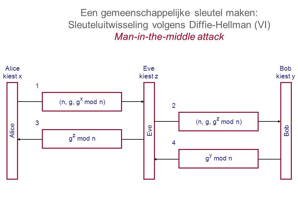 Een gemeenschappelijke sleutel maken: Sleuteluitwisseling volgens Diffie-Hellman (VI) Man-in-the-middle attack (n, g, g x mod n) 1 3 g z mod n Alice Eve Alice kiest x Eve kiest z Bob kiest y (n, g, g z mod n) 2 4 g y mod n