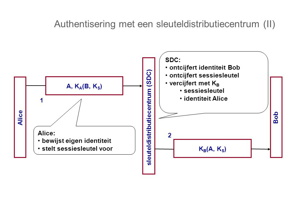 Authentisering met een sleuteldistributiecentrum (II) Alice Bob sleuteldistributiecentrum (SDC) A, K A (B, K S ) 1 K B (A, K S ) 2 Alice: bewijst eigen identiteit stelt sessiesleutel voor SDC: ontcijfert identiteit Bob ontcijfert sessiesleutel vercijfert met K B sessiesleutel identiteit Alice