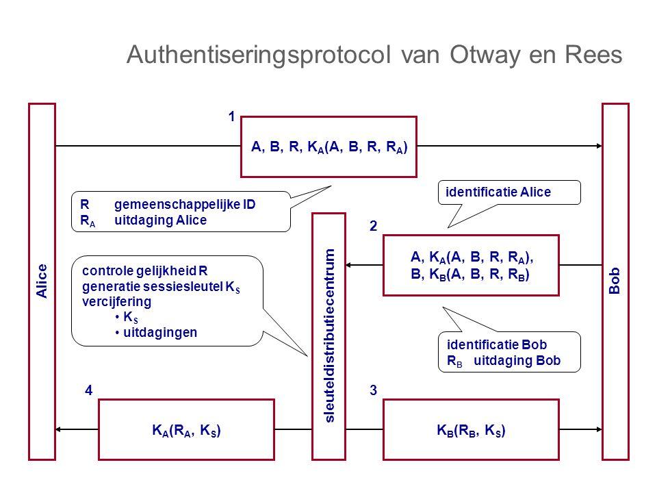 Authentiseringsprotocol van Otway en Rees Alice Bob sleuteldistributiecentrum A, K A (A, B, R, R A ), B, K B (A, B, R, R B ) 2 A, B, R, K A (A, B, R, R A ) 1 K B (R B, K S ) 3 K A (R A, K S ) 4 Rgemeenschappelijke ID R A uitdaging Alice identificatie Alice identificatie Bob R B uitdaging Bob controle gelijkheid R generatie sessiesleutel K S vercijfering K S uitdagingen
