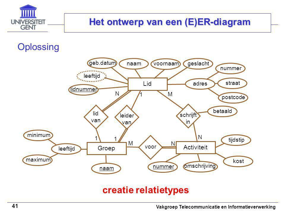 Vakgroep Telecommunicatie en Informatieverwerking 41 Het ontwerp van een (E)ER-diagram Oplossing creatie relatietypes Lid Groep Activiteit leeftijd mi