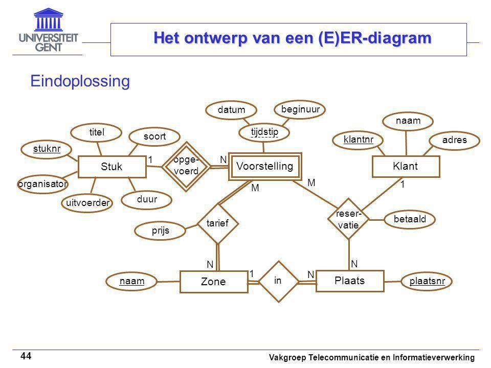 Vakgroep Telecommunicatie en Informatieverwerking 44 Het ontwerp van een (E)ER-diagram Eindoplossing Stuk stuknr plaatsnr opge- voerd reser- vatie 1 N