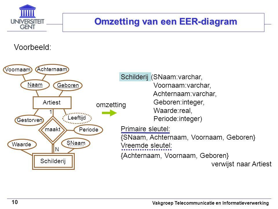 Vakgroep Telecommunicatie en Informatieverwerking 10 Omzetting van een EER-diagram Voorbeeld: Artiest Naam Voornaam Achternaam Geboren Gestorven Leeft