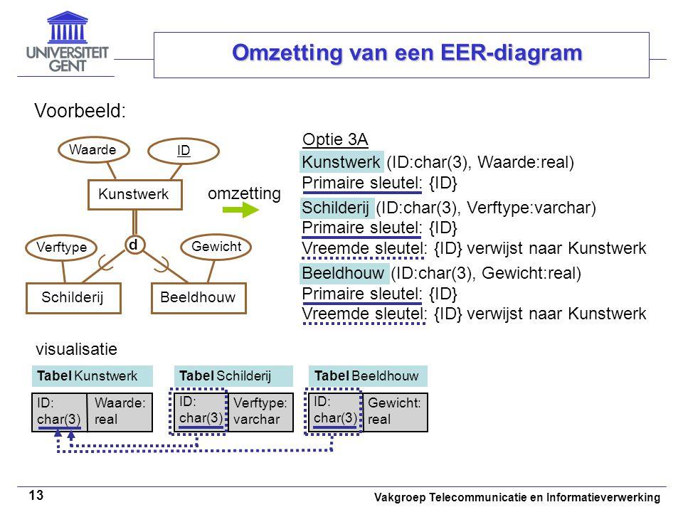 Vakgroep Telecommunicatie en Informatieverwerking 13 Omzetting van een EER-diagram Voorbeeld: ID Kunstwerk (ID:char(3), Waarde:real) Primaire sleutel: