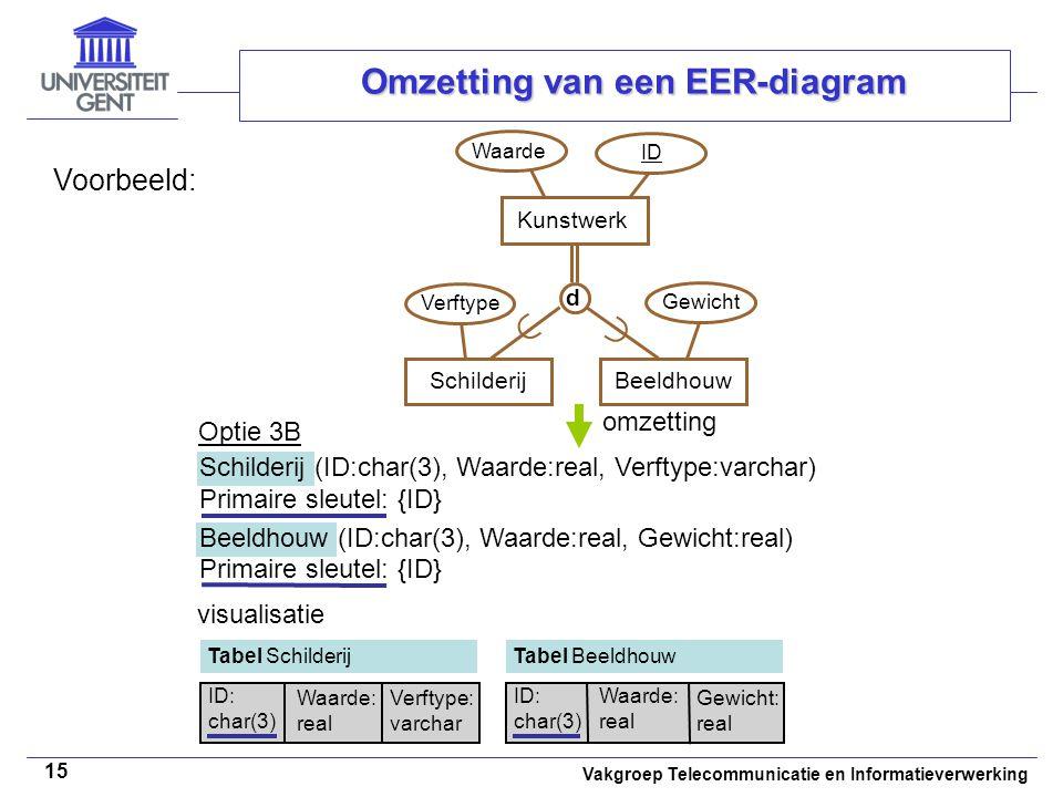 Vakgroep Telecommunicatie en Informatieverwerking 15 Omzetting van een EER-diagram Voorbeeld: Schilderij (ID:char(3), Waarde:real, Verftype:varchar) P