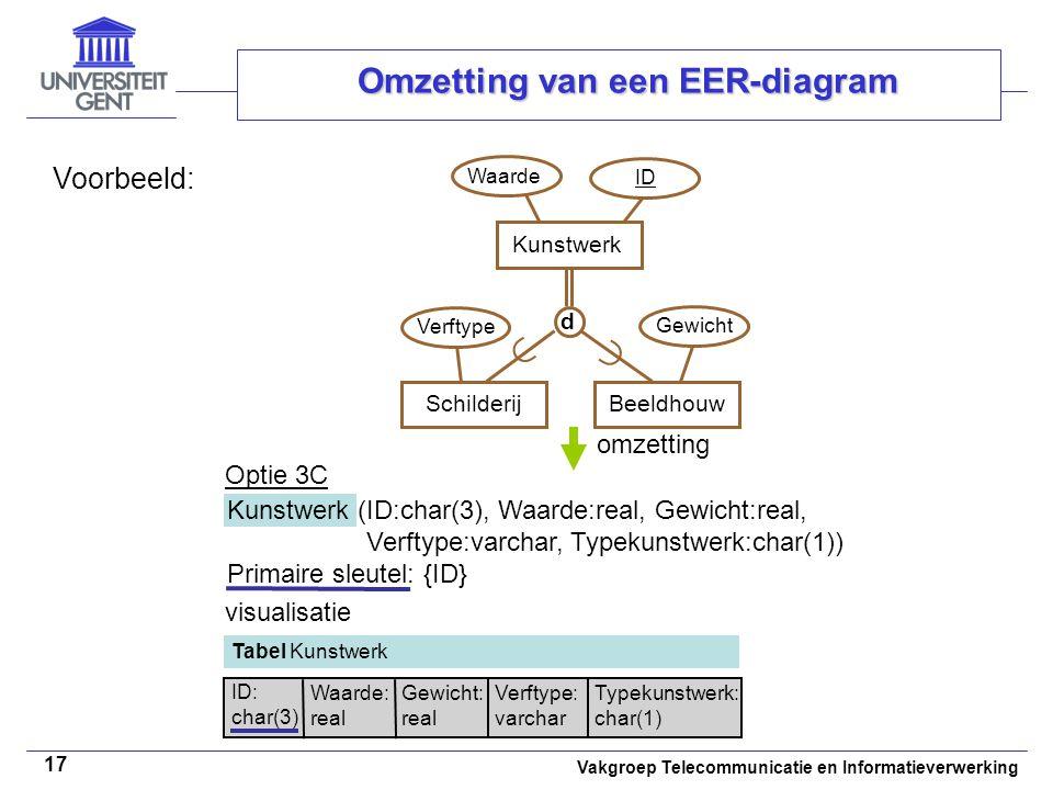 Vakgroep Telecommunicatie en Informatieverwerking 17 Omzetting van een EER-diagram Voorbeeld: omzetting ID Waarde SchilderijKunstwerkBeeldhouw   d V