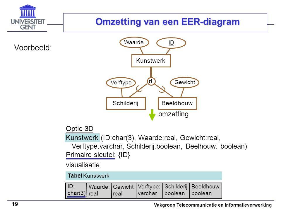 Vakgroep Telecommunicatie en Informatieverwerking 19 Omzetting van een EER-diagram Voorbeeld: omzetting ID Waarde SchilderijKunstwerkBeeldhouw   d V