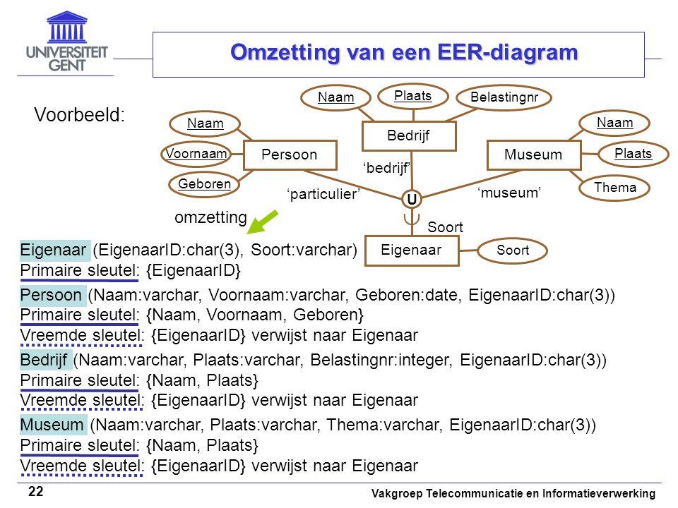 Vakgroep Telecommunicatie en Informatieverwerking 22 Omzetting van een EER-diagram Voorbeeld: Naam VoornaamGeborenThema omzetting PersoonEigenaarBedri