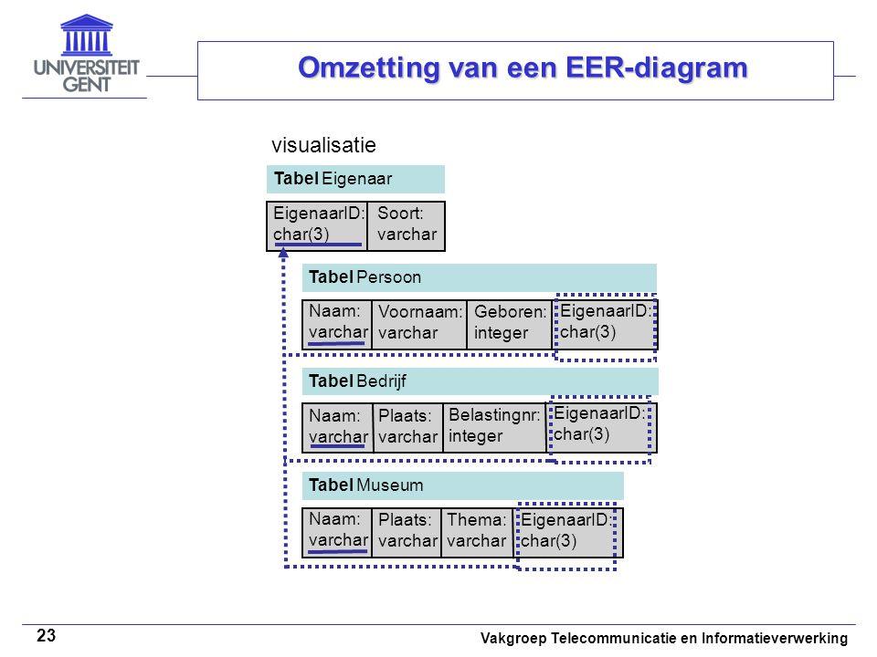 Vakgroep Telecommunicatie en Informatieverwerking 23 Omzetting van een EER-diagram Tabel Eigenaar EigenaarID: char(3) Soort: varchar visualisatie Tabe