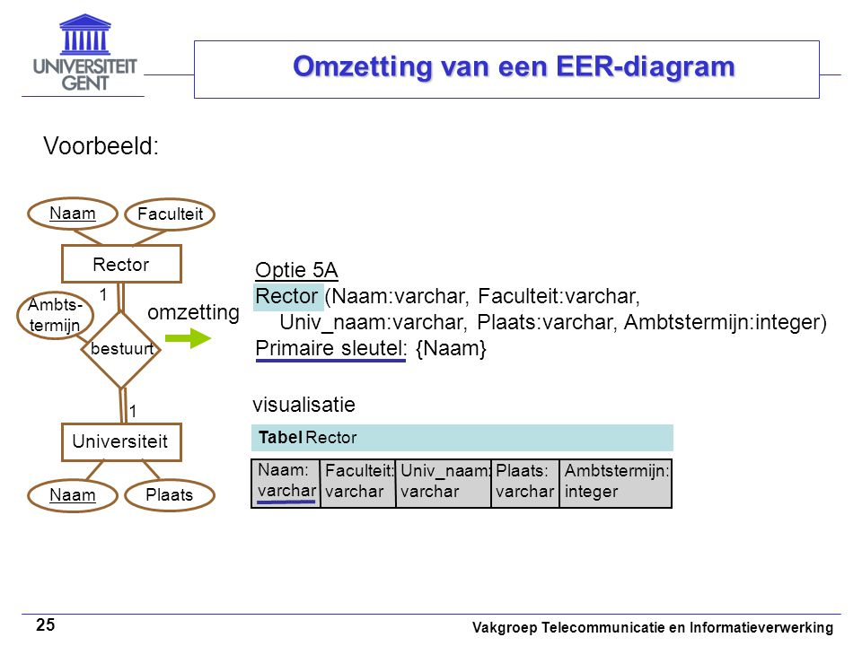 Vakgroep Telecommunicatie en Informatieverwerking 25 Omzetting van een EER-diagram Voorbeeld: Rector (Naam:varchar, Faculteit:varchar, Univ_naam:varch