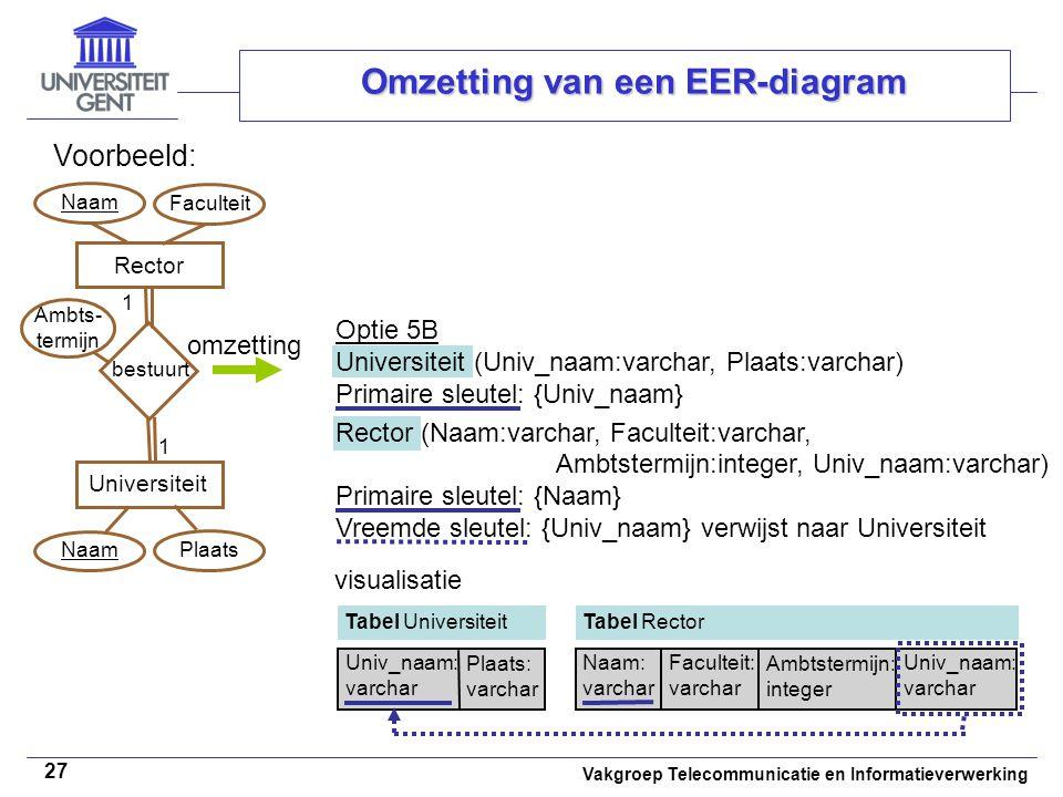 Vakgroep Telecommunicatie en Informatieverwerking 27 Omzetting van een EER-diagram Voorbeeld: Rector Universiteit bestuurt 1 1 NaamFaculteitNaam Ambts
