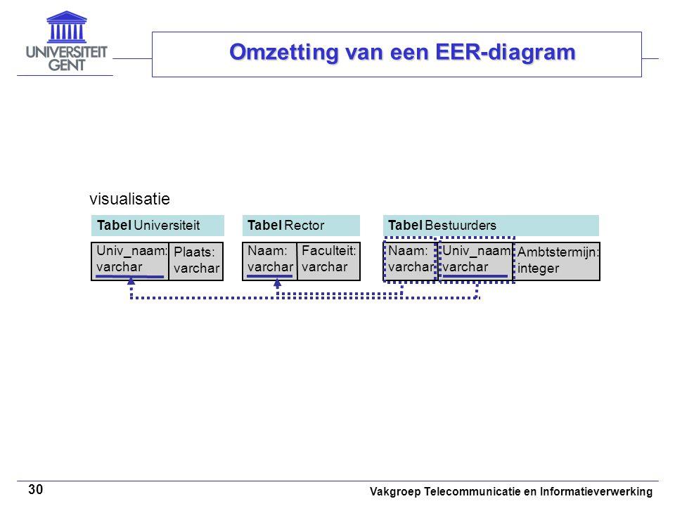 Vakgroep Telecommunicatie en Informatieverwerking 30 Omzetting van een EER-diagram visualisatie Tabel Universiteit Univ_naam: varchar Tabel Rector Naa