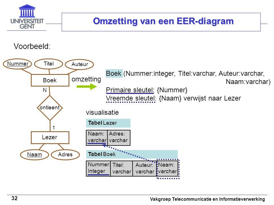 Vakgroep Telecommunicatie en Informatieverwerking 32 Omzetting van een EER-diagram Voorbeeld: omzetting Boek Lezer ontleent N 1 Titel Auteur Naam Adre