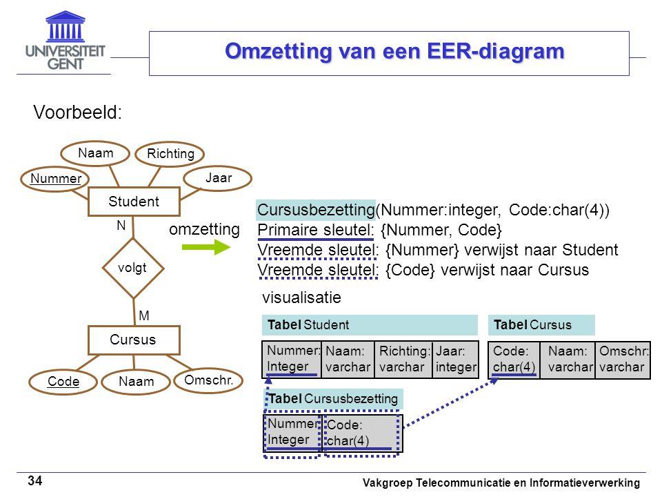Vakgroep Telecommunicatie en Informatieverwerking 34 Omzetting van een EER-diagram Voorbeeld: omzetting Student Cursus volgt N M Naam Richting Code Na