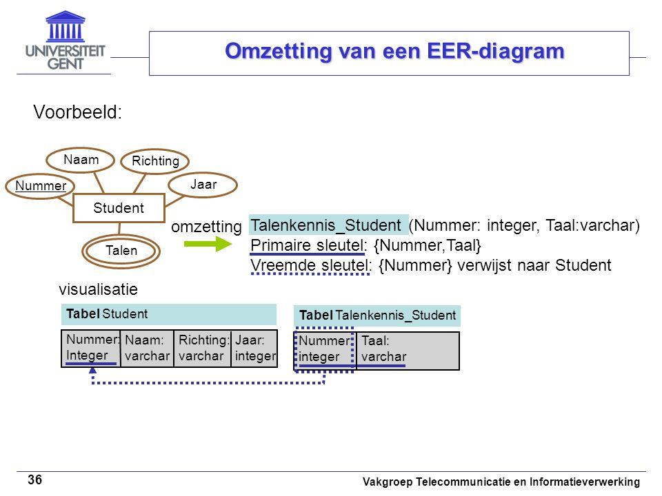 Vakgroep Telecommunicatie en Informatieverwerking 36 Omzetting van een EER-diagram Voorbeeld: omzetting Student Naam Richting Talen Talenkennis_Studen