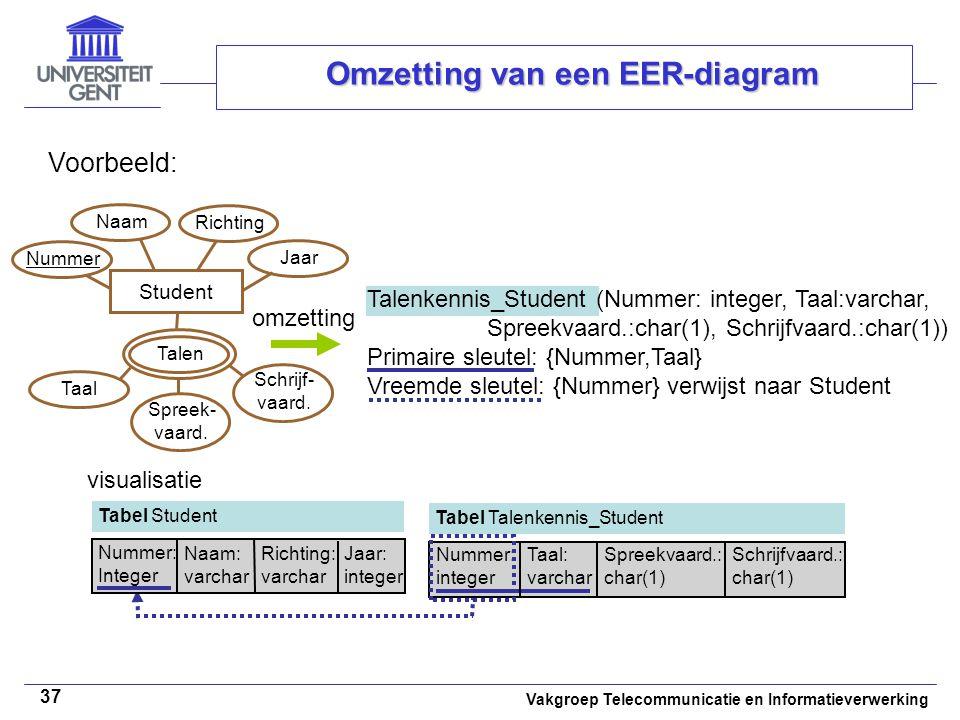 Vakgroep Telecommunicatie en Informatieverwerking 37 Omzetting van een EER-diagram Voorbeeld: omzetting Student Naam Richting Taal Talen Talenkennis_S