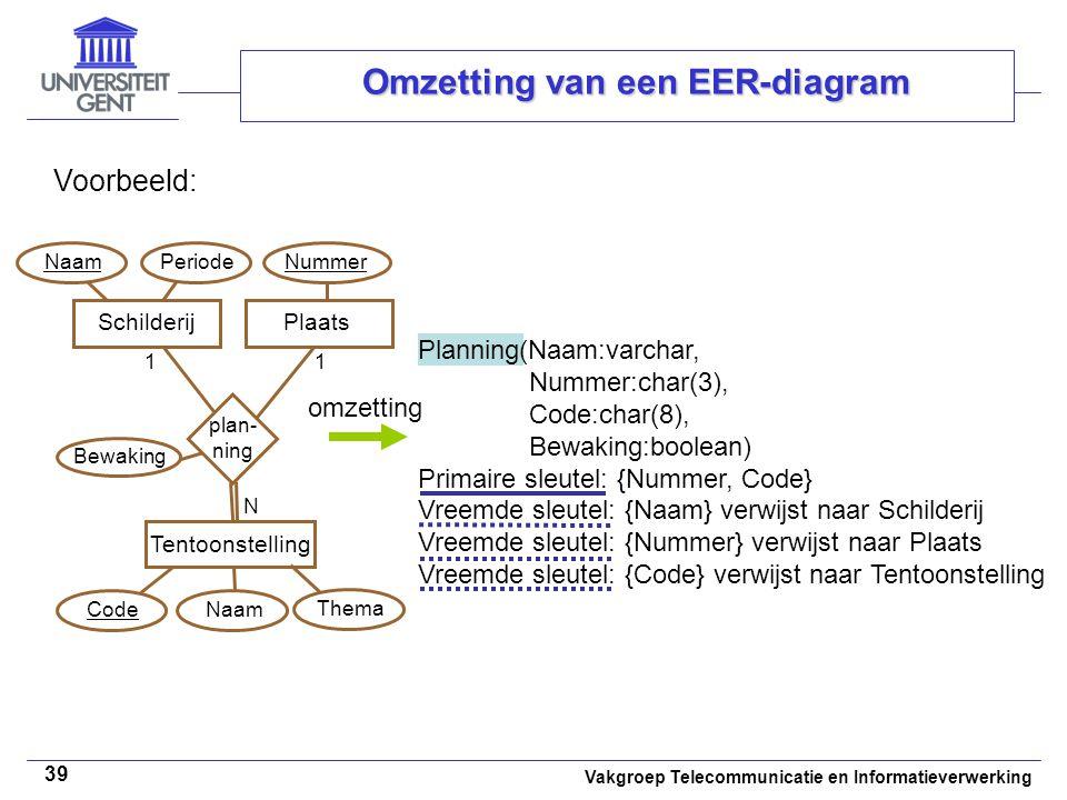 Vakgroep Telecommunicatie en Informatieverwerking 39 Omzetting van een EER-diagram Voorbeeld: Naam Bewaking Planning(Naam:varchar, Nummer:char(3), Cod
