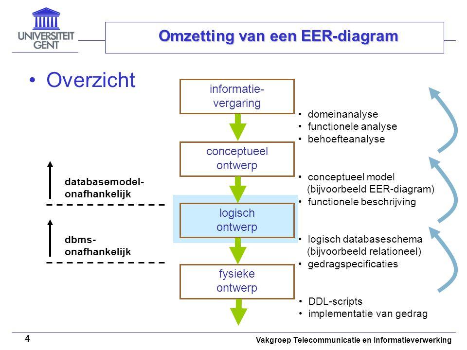 Vakgroep Telecommunicatie en Informatieverwerking 15 Omzetting van een EER-diagram Voorbeeld: Schilderij (ID:char(3), Waarde:real, Verftype:varchar) Primaire sleutel: {ID} Beeldhouw (ID:char(3), Waarde:real, Gewicht:real) Primaire sleutel: {ID} Optie 3B omzetting visualisatie Tabel Schilderij Verftype: varchar ID: char(3) Tabel Beeldhouw Gewicht: real ID: char(3) Waarde: real Waarde: real ID Waarde SchilderijKunstwerkBeeldhouw   d Verftype Gewicht