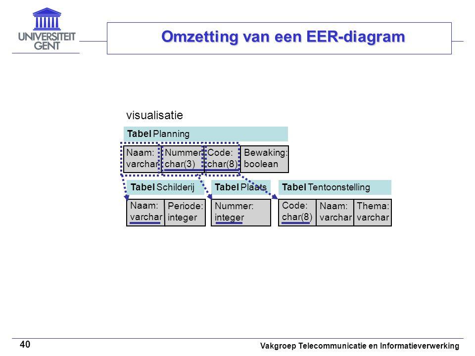 Vakgroep Telecommunicatie en Informatieverwerking 40 Omzetting van een EER-diagram Tabel Planning Naam: varchar Nummer: char(3) visualisatie Tabel Sch