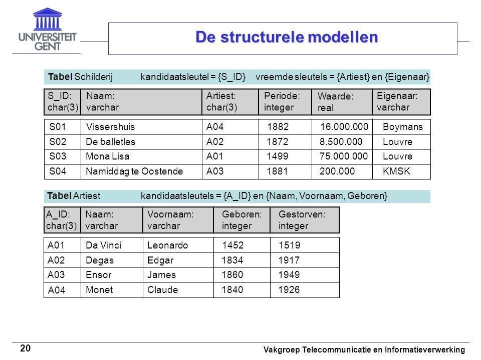 Vakgroep Telecommunicatie en Informatieverwerking 20 De structurele modellen Tabel Schilderij kandidaatsleutel = {S_ID} vreemde sleutels = {Artiest} e