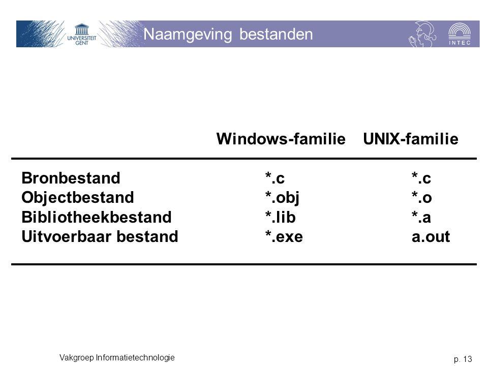 p. 13 Vakgroep Informatietechnologie Naamgeving bestanden Windows-familieUNIX-familie Bronbestand*.c*.c Objectbestand*.obj*.o Bibliotheekbestand*.lib*