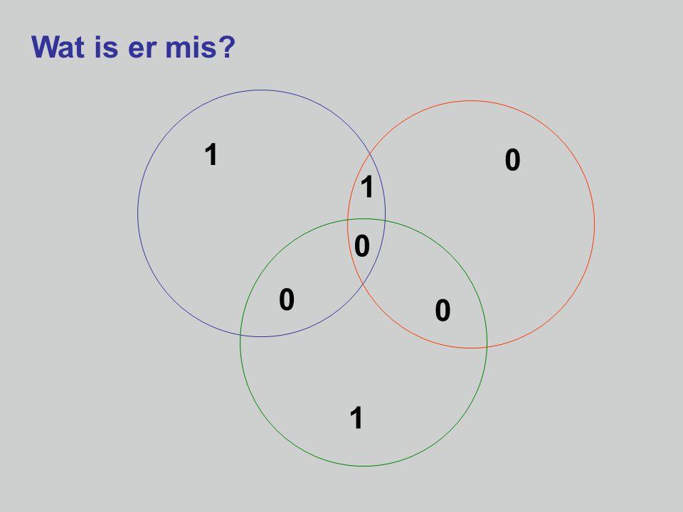 Lineaire Algebra en Meetkunde  Algebra getallen, veeltermen vectorruimten, inproductruimten transformaties, groepen  Meetkunde ruimte (rechte, vlak, 3-dim.