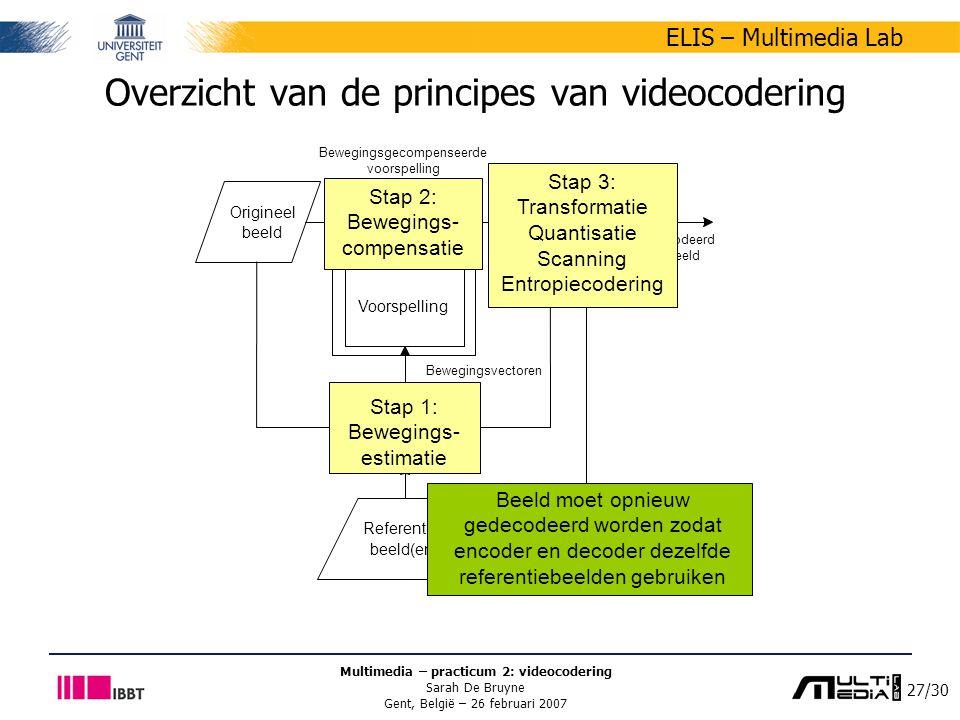 27/30 ELIS – Multimedia Lab Multimedia – practicum 2: videocodering Sarah De Bruyne Gent, België – 26 februari 2007 Overzicht van de principes van videocodering Referentie- beeld(en) Origineel beeld Bewegings- schatting beeldencoder + - beelddecoder Voorspelling Bewegingsgecompenseerde voorspelling Gecodeerd beeld Bewegingsvectoren Stap 3: Transformatie Quantisatie Scanning Entropiecodering Stap 1: Bewegings- estimatie Stap 2: Bewegings- compensatie Beeld moet opnieuw gedecodeerd worden zodat encoder en decoder dezelfde referentiebeelden gebruiken