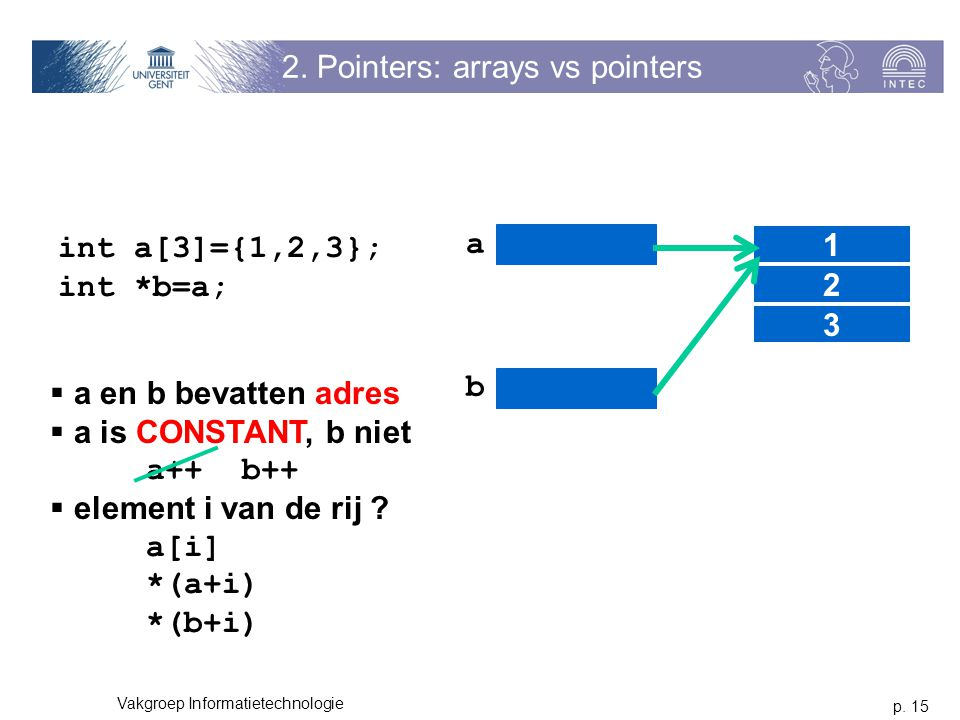 p. 15 Vakgroep Informatietechnologie 2. Pointers: arrays vs pointers int a[3]={1,2,3}; int *b=a; a 1 2 3 b  a en b bevatten adres  a is CONSTANT, b