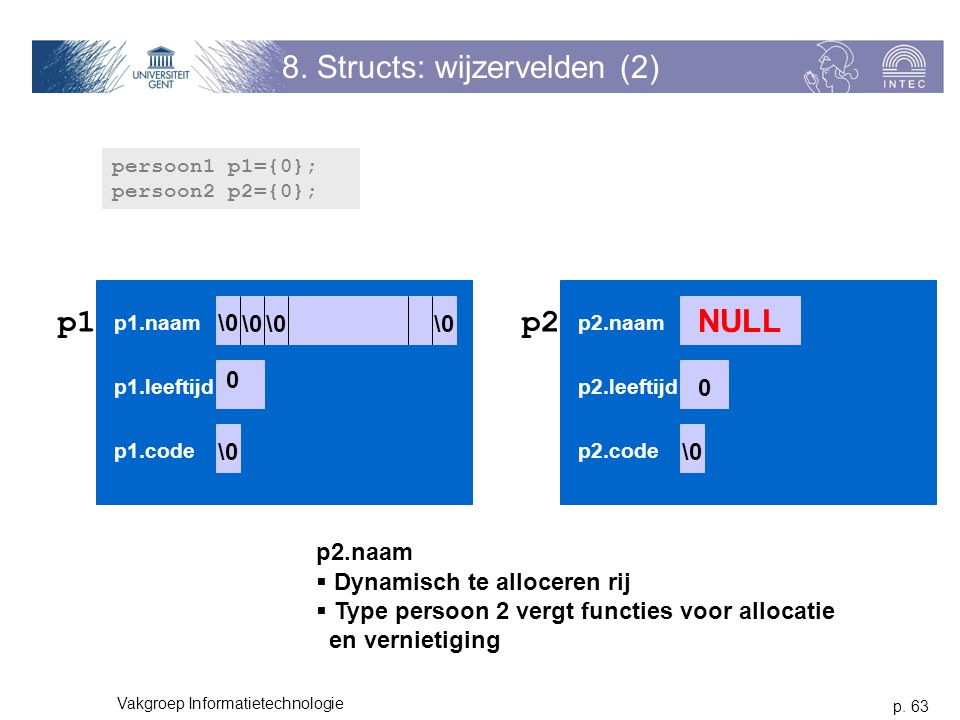 p. 63 Vakgroep Informatietechnologie 8. Structs: wijzervelden (2) persoon1 p1={0}; persoon2 p2={0}; p1 p1.naam p1.leeftijd p1.code \0 0 p2 p2.naam p2.
