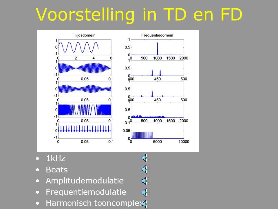 Tijdsdomein - Frequentiedomein Amplitudespectrum en fasespectrum
