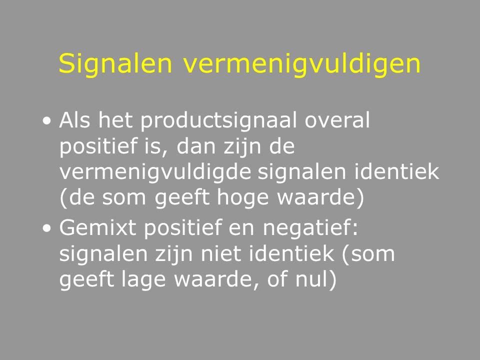 Signalen vermenigvuldigen Als het productsignaal overal positief is, dan zijn de vermenigvuldigde signalen identiek (de som geeft hoge waarde) Gemixt positief en negatief: signalen zijn niet identiek (som geeft lage waarde, of nul)
