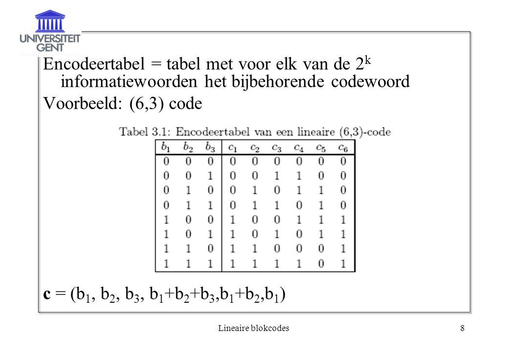 Lineaire blokcodes8 Encodeertabel = tabel met voor elk van de 2 k informatiewoorden het bijbehorende codewoord Voorbeeld: (6,3) code c = (b 1, b 2, b