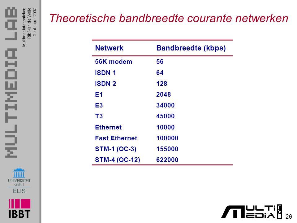 Multimediatechnieken 26 Rik Van de WalleGent, april 2007 Theoretische bandbreedte courante netwerken NetwerkBandbreedte (kbps) 56K modem56 ISDN 164 ISDN 2128 E12048 E334000 T345000 Ethernet10000 Fast Ethernet100000 STM-1 (OC-3)155000 STM-4 (OC-12)622000